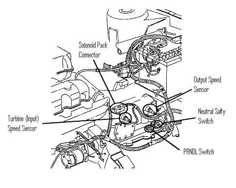 Cours boite vitesse automatique pdf