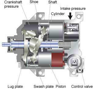 Compresseur de climatisation fonctionnement
